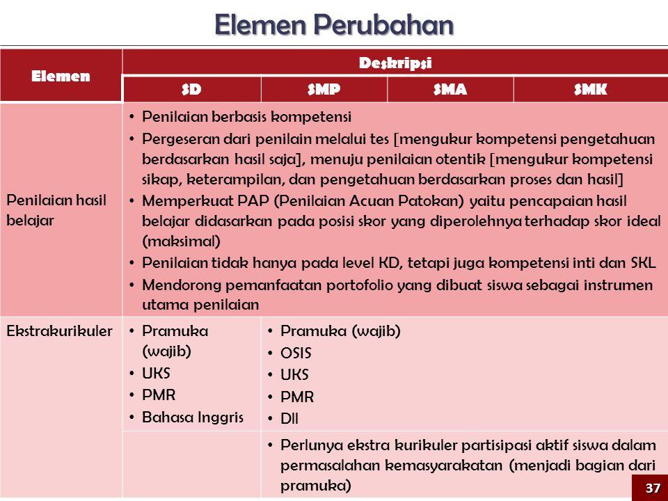 Elemen Deskripsi SDSMPSMASMK Penilaian hasil belajar • Penilaian berbasis kompetensi • Pergeseran dari penilain melalui tes [mengukur kompetensi penge