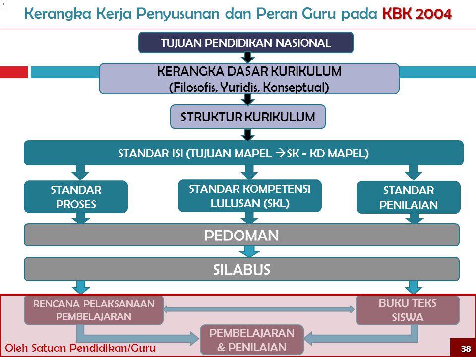 KBK 2004 Kerangka Kerja Penyusunan dan Peran Guru pada KBK 2004 TUJUAN PENDIDIKAN NASIONAL STANDAR ISI (TUJUAN MAPEL  SK - KD MAPEL) KERANGKA DASAR K