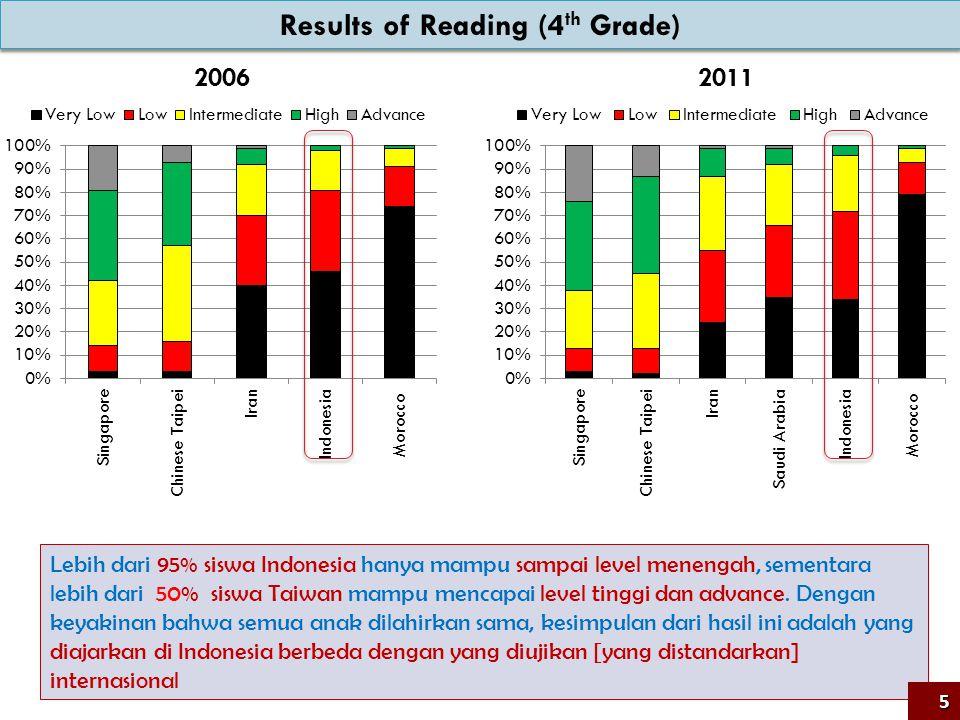 ElemenUkuran Tata kelola KTSP 2006Kurikulum 2013 Guru KewenanganHampir mutlakTerbatas KompetensiHarus tinggi Sebaiknya tinggi.