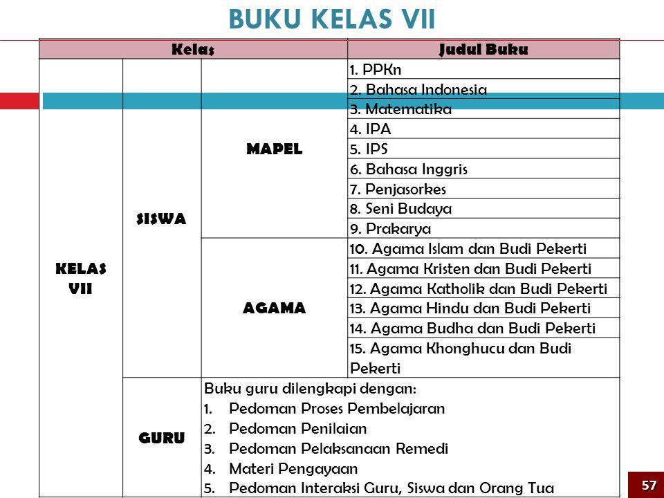 KelasJudul Buku KELAS VII SISWA MAPEL 1. PPKn 2. Bahasa Indonesia 3. Matematika 4. IPA 5. IPS 6. Bahasa Inggris 7. Penjasorkes 8. Seni Budaya 9. Praka