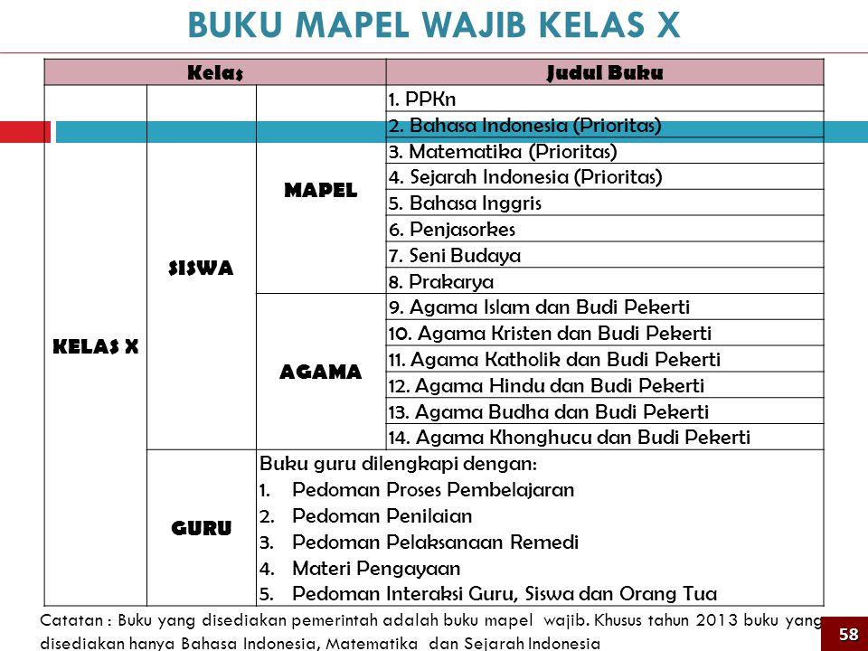 KelasJudul Buku KELAS X SISWA MAPEL 1. PPKn 2. Bahasa Indonesia (Prioritas) 3. Matematika (Prioritas) 4. Sejarah Indonesia (Prioritas) 5. Bahasa Inggr