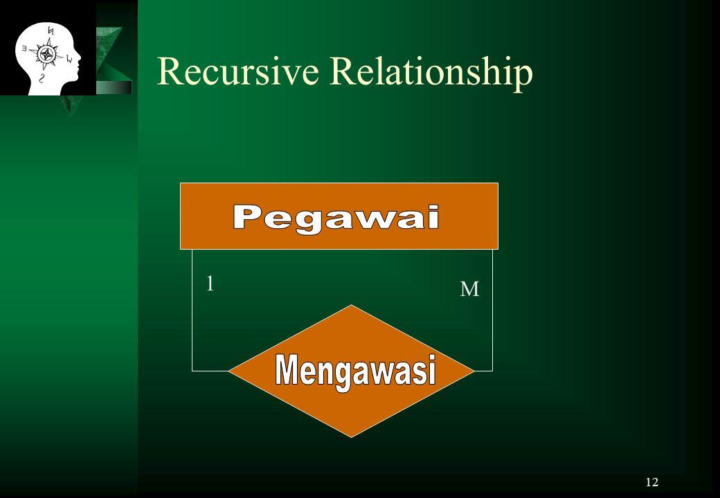 12 Recursive Relationship 1 M