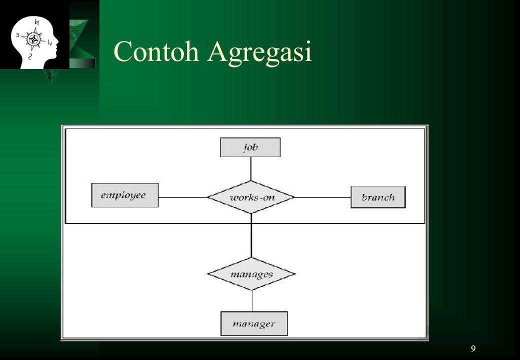 9 Contoh Agregasi