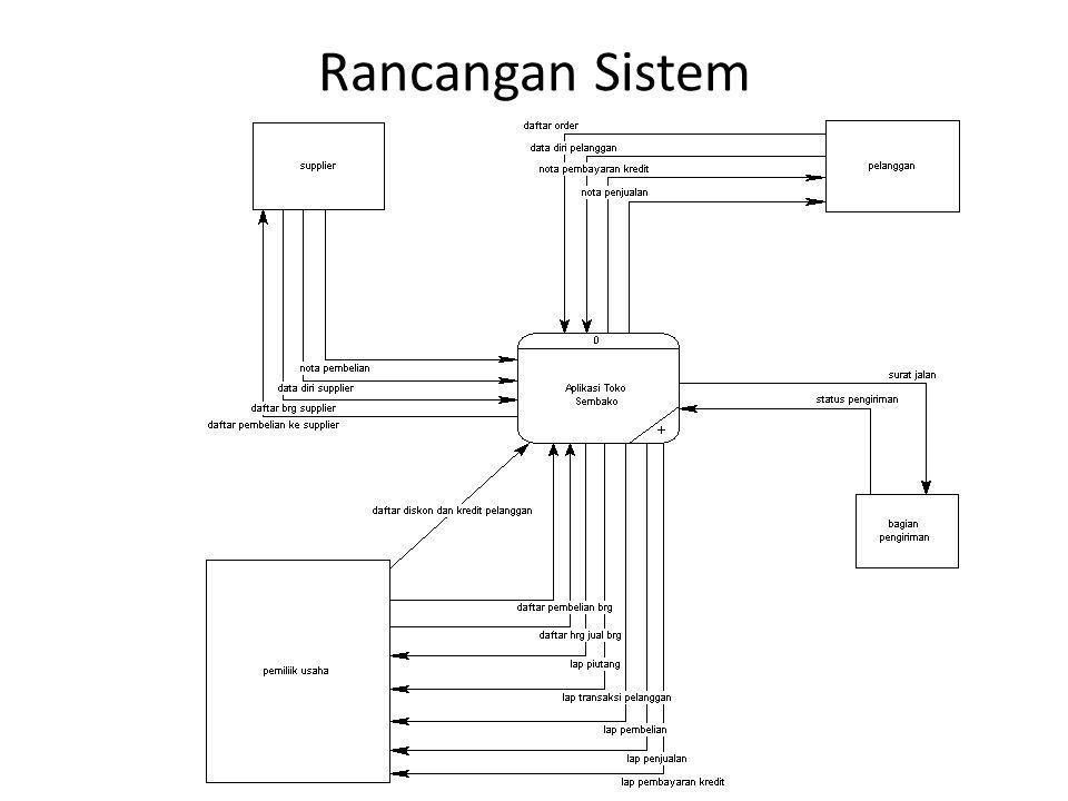 Rancangan Sistem
