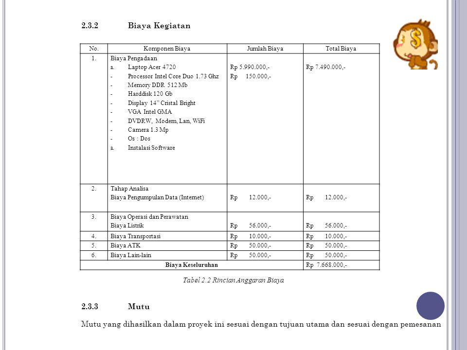2.3.2 Biaya Kegiatan No.Komponen BiayaJumlah BiayaTotal Biaya 1. Biaya Pengadaan a.Laptop Acer 4720 -Processor Intel Core Duo 1.73 Ghz -Memory DDR 512