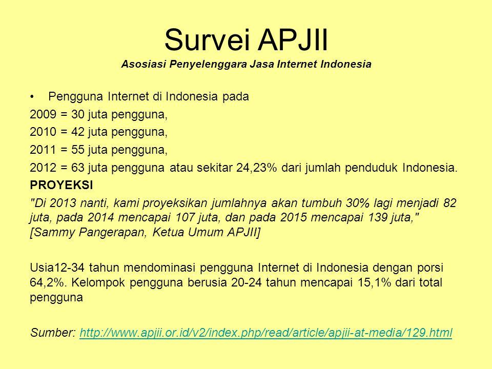 Survei APJII Asosiasi Penyelenggara Jasa Internet Indonesia •Pengguna Internet di Indonesia pada 2009 = 30 juta pengguna, 2010 = 42 juta pengguna, 2011 = 55 juta pengguna, 2012 = 63 juta pengguna atau sekitar 24,23% dari jumlah penduduk Indonesia.