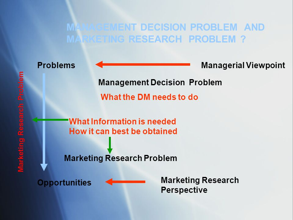 MANAGEMENT DECISION PROBLEM AND MARKETING RESEARCH PROBLEM ? Problems Opportunities Marketing Research Problem Managerial Viewpoint Marketing Research