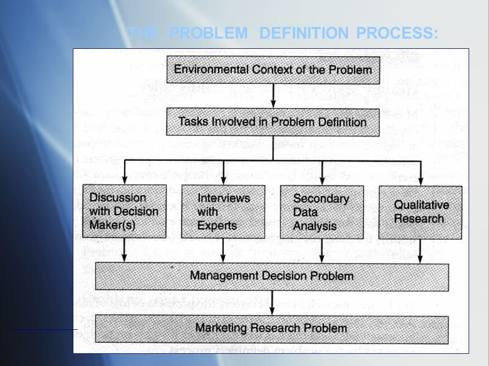 THE PROBLEM DEFINITION PROCESS:
