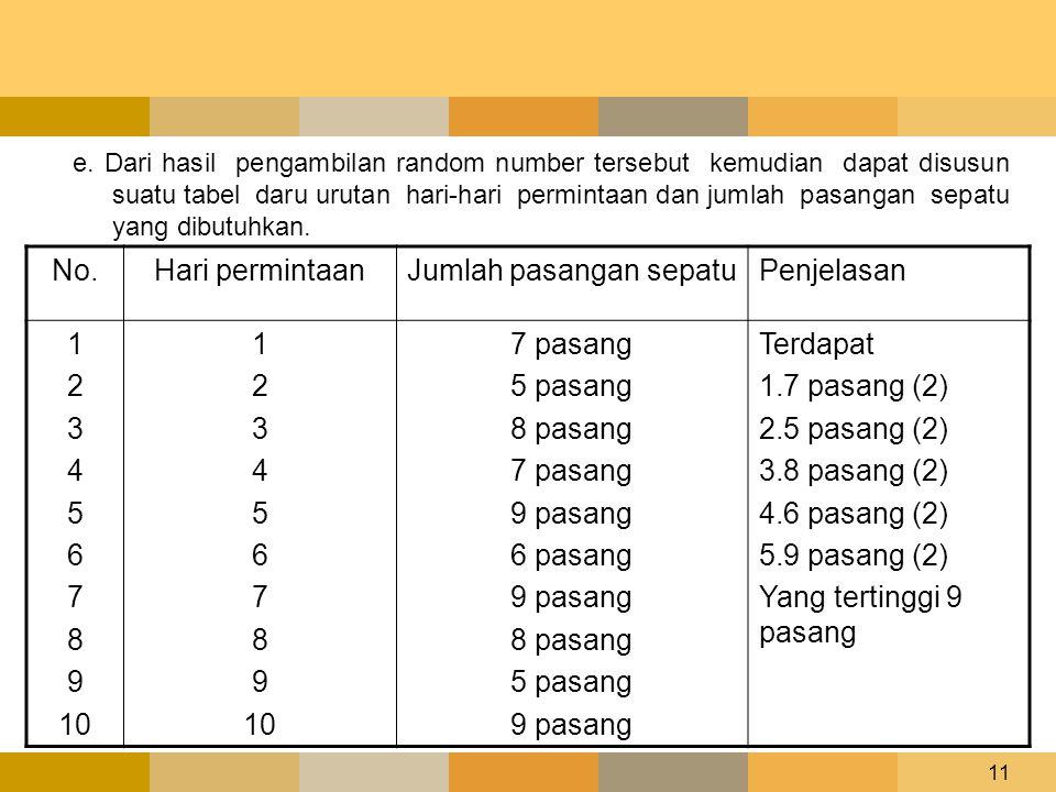 11 e. Dari hasil pengambilan random number tersebut kemudian dapat disusun suatu tabel daru urutan hari-hari permintaan dan jumlah pasangan sepatu yan