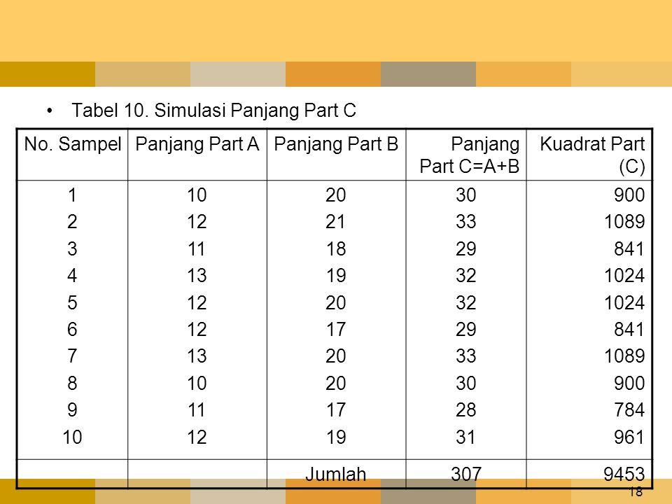 18 •Tabel 10. Simulasi Panjang Part C No. SampelPanjang Part APanjang Part BPanjang Part C=A+B Kuadrat Part (C) 1 2 3 4 5 6 7 8 9 10 12 11 13 12 13 10