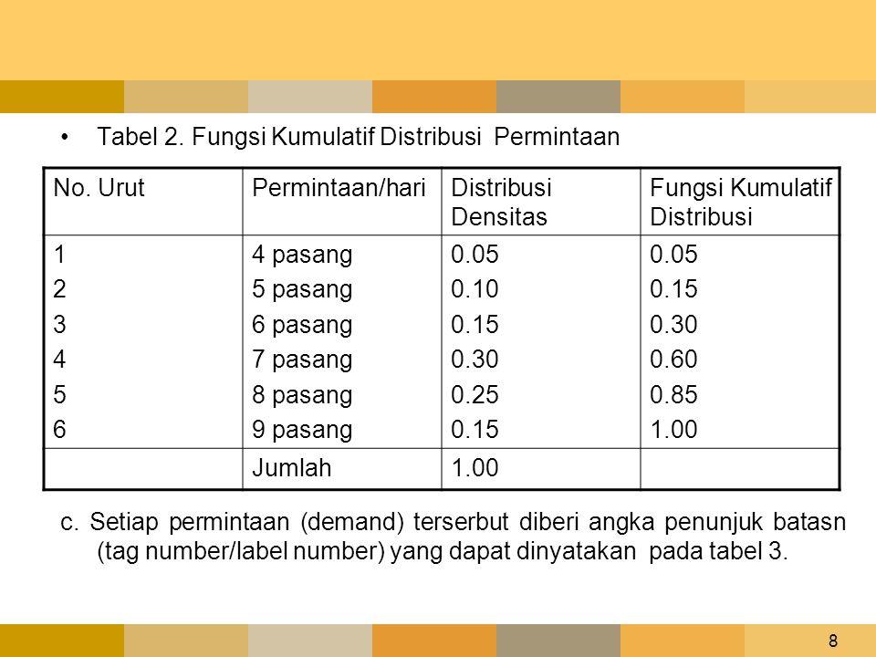 8 •Tabel 2. Fungsi Kumulatif Distribusi Permintaan c. Setiap permintaan (demand) terserbut diberi angka penunjuk batasn (tag number/label number) yang