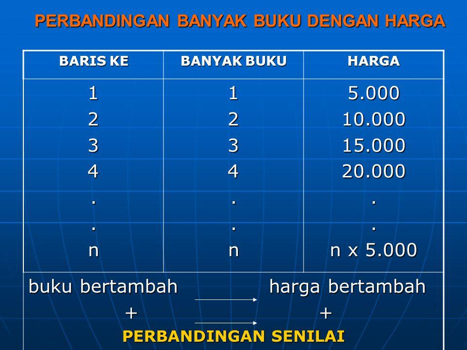 PERBANDINGAN BANYAK BUKU DENGAN HARGA BARIS KE BANYAK BUKU HARGA 1234..n1234..n5.00010.00015.00020.000.. n x 5.000 buku bertambah harga bertambah + +