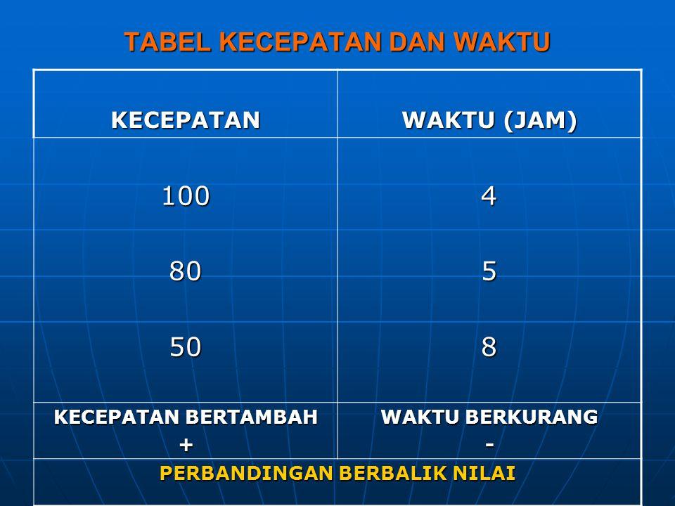 TABEL KECEPATAN DAN WAKTU KECEPATAN WAKTU (JAM) 1008050458 KECEPATAN BERTAMBAH + WAKTU BERKURANG - PERBANDINGAN BERBALIK NILAI