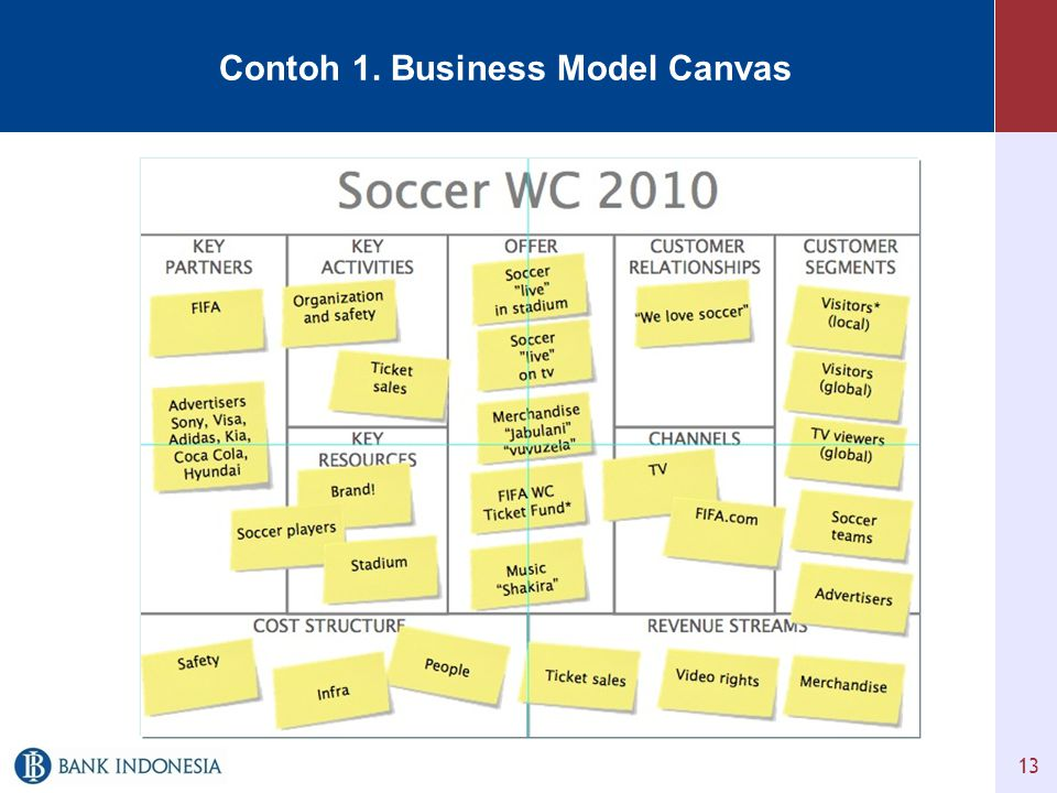 Contoh 1. Business Model Canvas 13