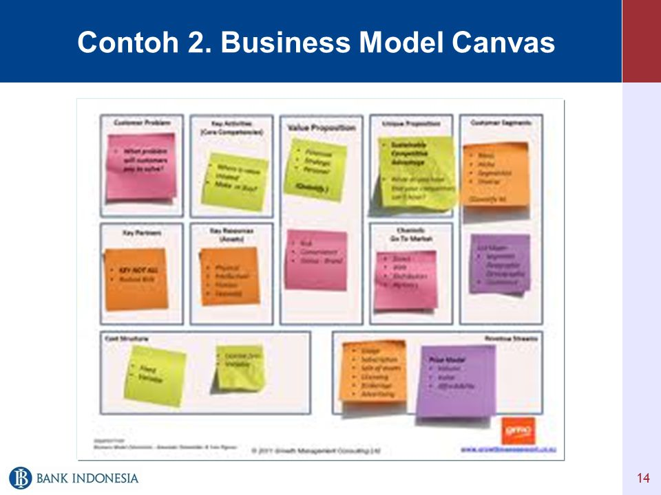 Contoh 2. Business Model Canvas 14