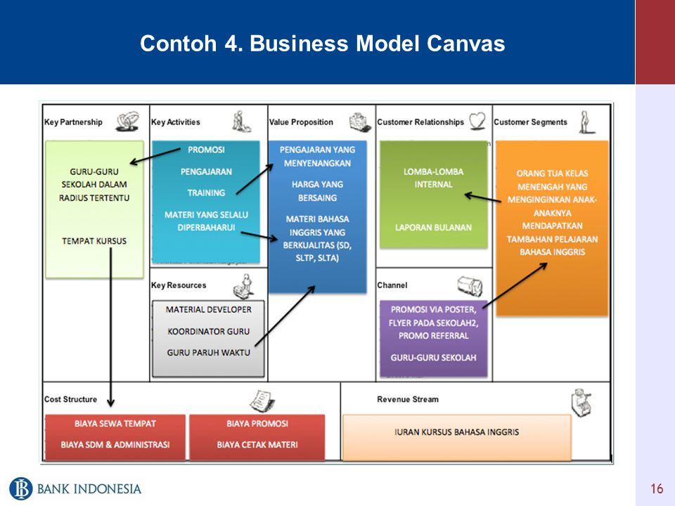 16 Contoh 4. Business Model Canvas