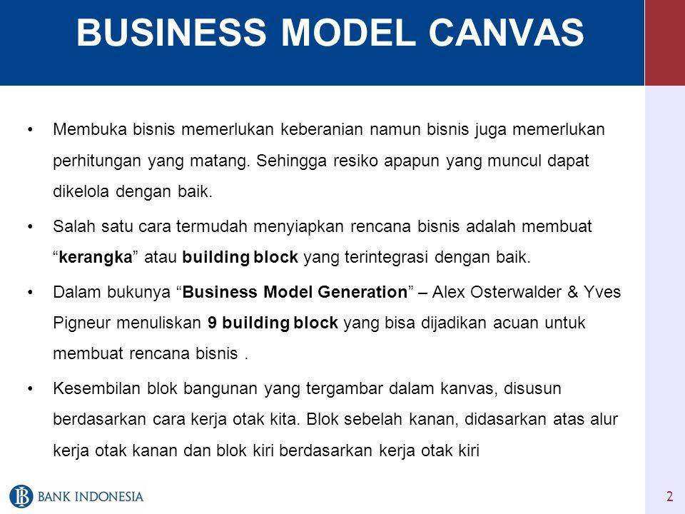 BUSINESS MODEL CANVAS •Membuka bisnis memerlukan keberanian namun bisnis juga memerlukan perhitungan yang matang.