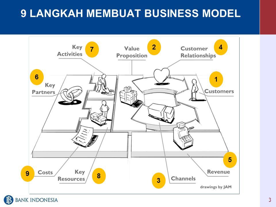 Contoh 2. Business Model Canvas 14