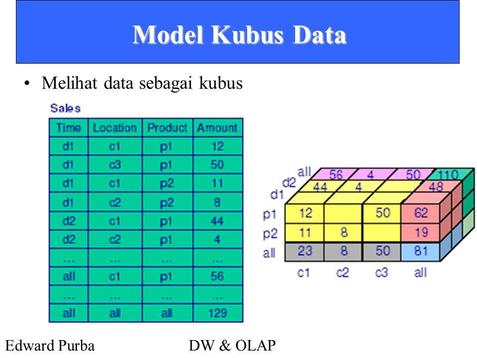 Edward PurbaDW & OLAP Model Kubus Data •Melihat data sebagai kubus