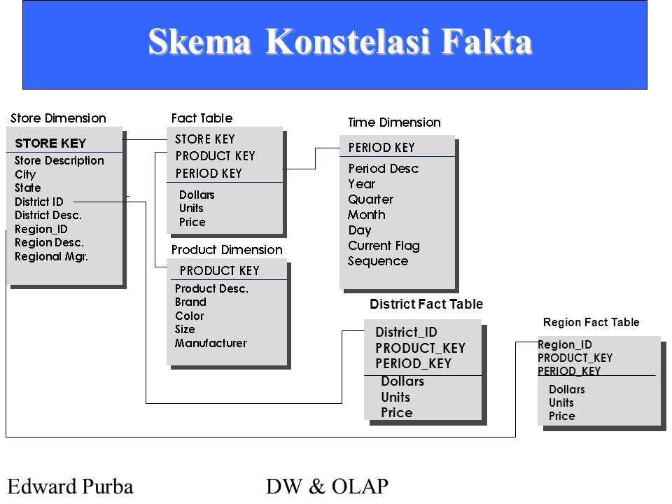 Edward PurbaDW & OLAP Skema Konstelasi Fakta Dollars Units Price District Fact Table District_ID PRODUCT_KEY PERIOD_KEY Dollars Units Price Region Fac