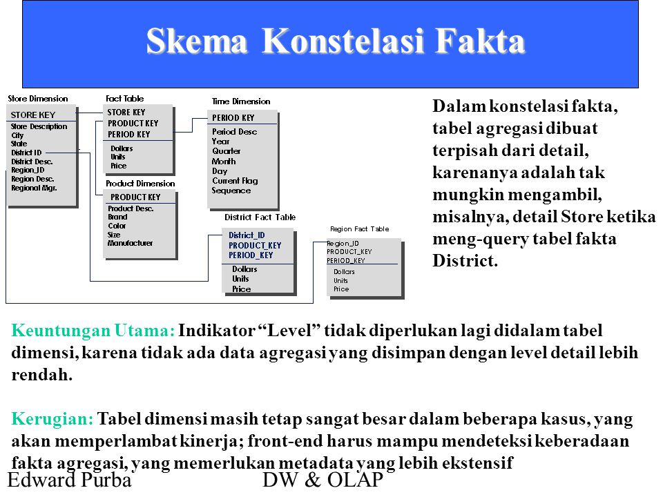 Edward PurbaDW & OLAP Skema Konstelasi Fakta Dalam konstelasi fakta, tabel agregasi dibuat terpisah dari detail, karenanya adalah tak mungkin mengambil, misalnya, detail Store ketika meng-query tabel fakta District.