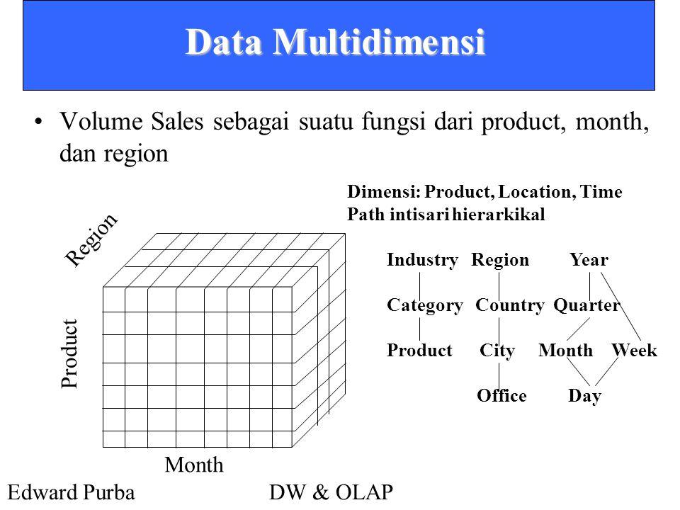Edward PurbaDW & OLAP Data Multidimensi •Volume Sales sebagai suatu fungsi dari product, month, dan region Product Region Month Dimensi: Product, Loca