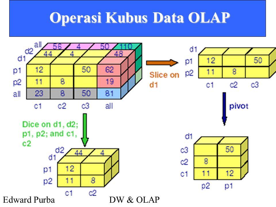 Edward PurbaDW & OLAP Operasi Kubus Data OLAP