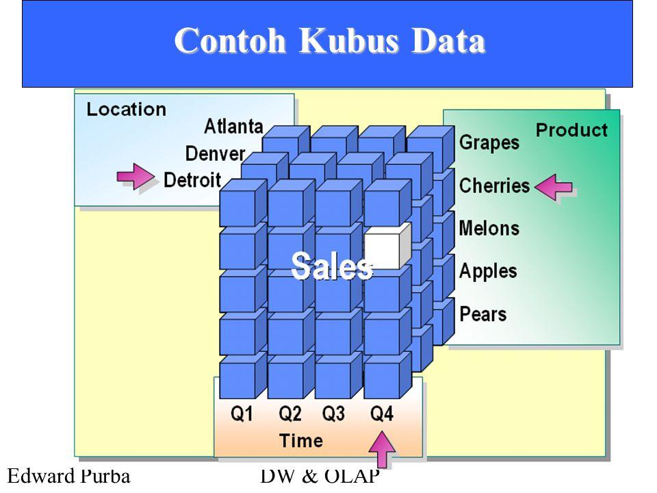 Edward PurbaDW & OLAP Contoh Kubus Data