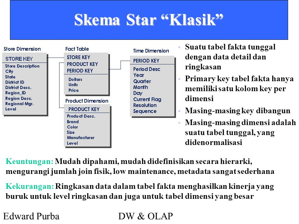 """Edward PurbaDW & OLAP Skema Star """"Klasik""""  Suatu tabel fakta tunggal dengan data detail dan ringkasan  Primary key tabel fakta hanya memiliki satu k"""