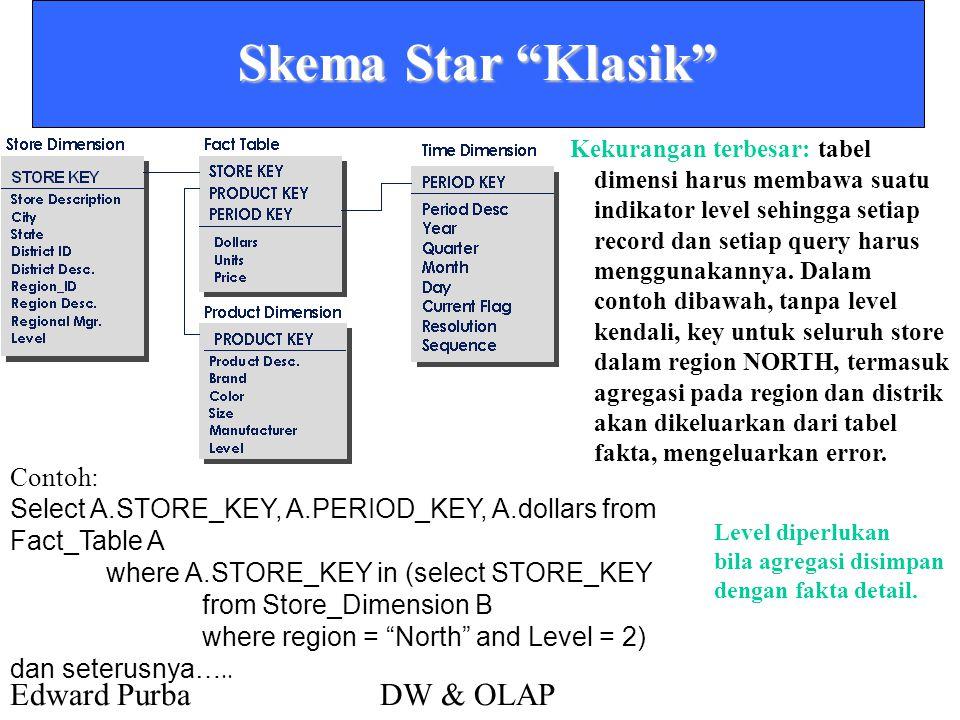 "Edward PurbaDW & OLAP Skema Star ""Klasik"" Kekurangan terbesar: tabel dimensi harus membawa suatu indikator level sehingga setiap record dan setiap que"