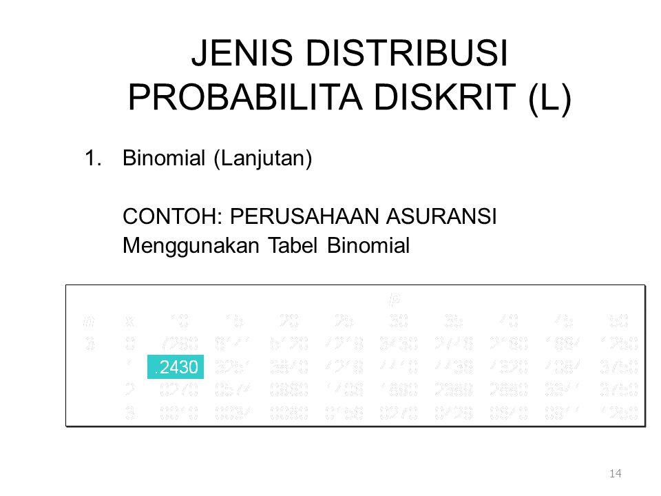 JENIS DISTRIBUSI PROBABILITA DISKRIT (L) 1.Binomial (Lanjutan) CONTOH: PERUSAHAAN ASURANSI Menggunakan Tabel Binomial 14