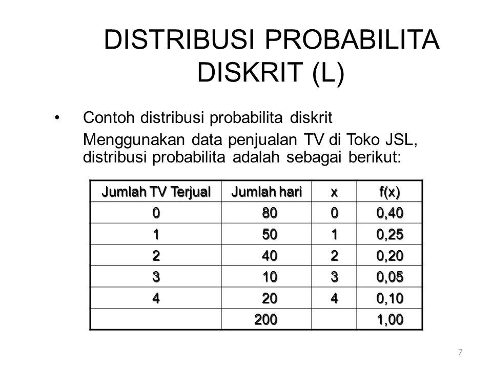 DISTRIBUSI PROBABILITA DISKRIT (L) •Contoh distribusi probabilita diskrit Menggunakan data penjualan TV di Toko JSL, distribusi probabilita adalah sebagai berikut: Jumlah TV Terjual Jumlah hari xf(x) 08000,40 15010,25 24020,20 31030,05 42040,10 2001,00 7