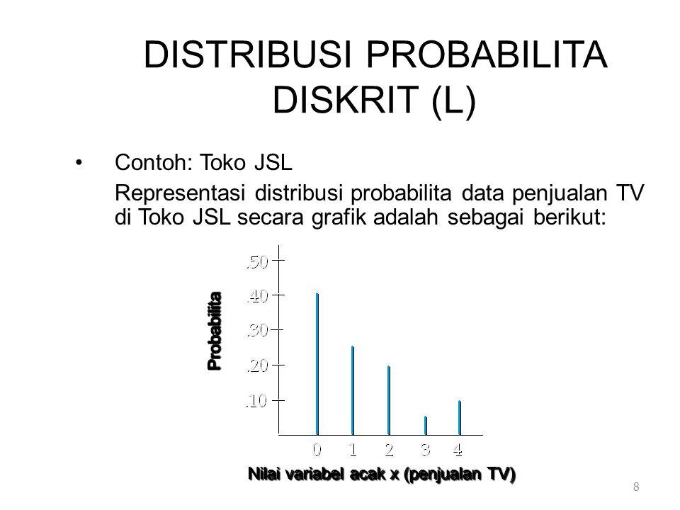 JENIS DISTRIBUSI PROBABILITA DISKRIT (L) 3.Poisson Sifat percobaan Poisson –Peluang suatu kejadiian adalah sama untuk 2 (dua) interval yang sama.