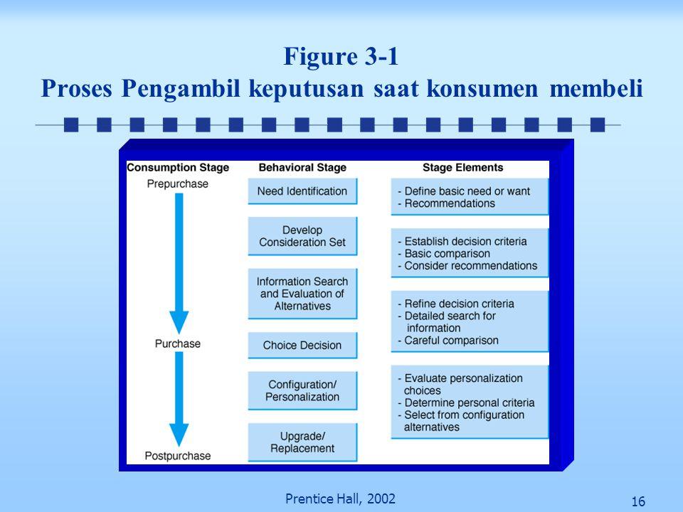 16 Prentice Hall, 2002 Figure 3-1 Proses Pengambil keputusan saat konsumen membeli