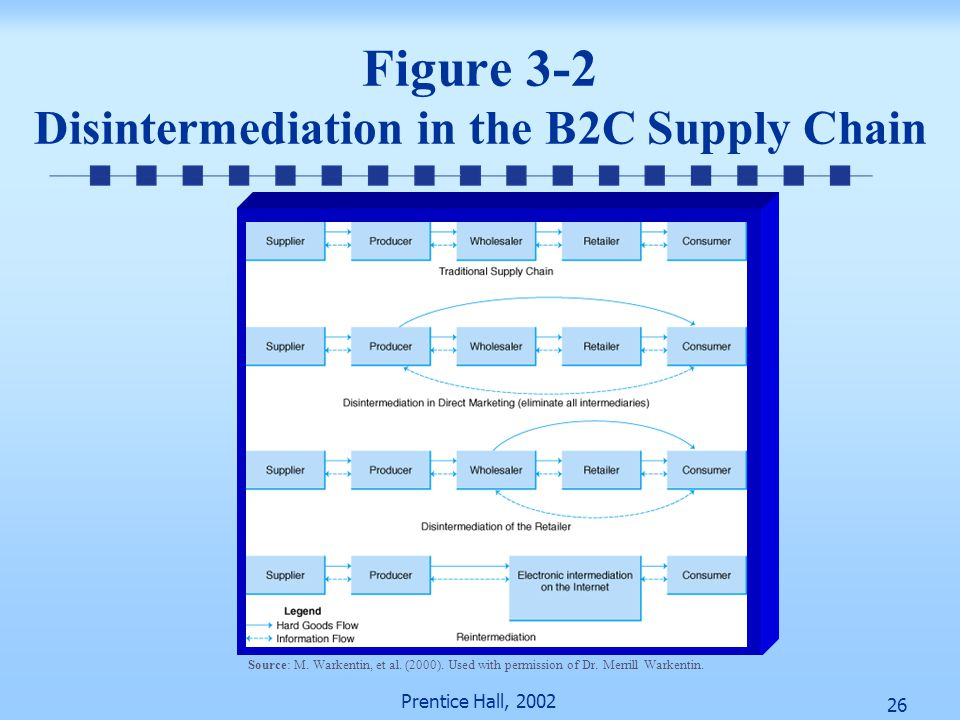 26 Prentice Hall, 2002 Figure 3-2 Disintermediation in the B2C Supply Chain Source: M. Warkentin, et al. (2000). Used with permission of Dr. Merrill W