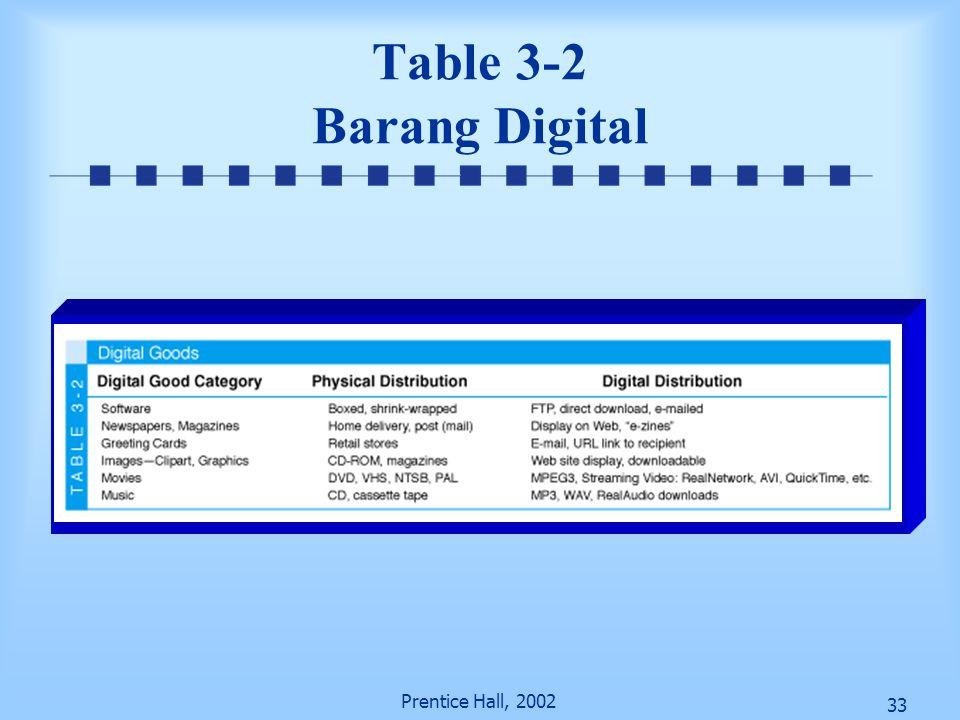 33 Prentice Hall, 2002 Table 3-2 Barang Digital