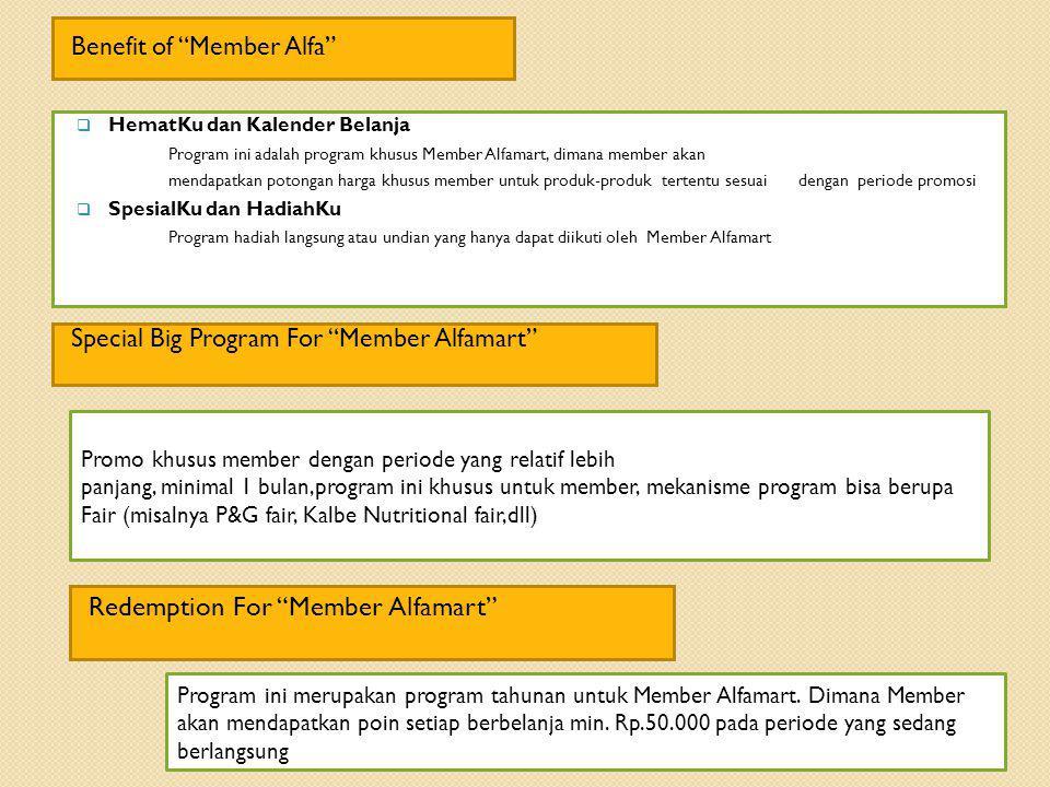 Kartu Member yang pertama kali diluncurkan Alfamart pada tahun 2005. Dengan Kartu AKU, Member akan dapat memperoleh manfaat dan berbagai macam keuntun