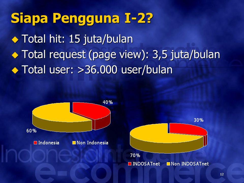 12 Siapa Pengguna I-2?  Total hit: 15 juta/bulan  Total request (page view): 3,5 juta/bulan  Total user: >36.000 user/bulan