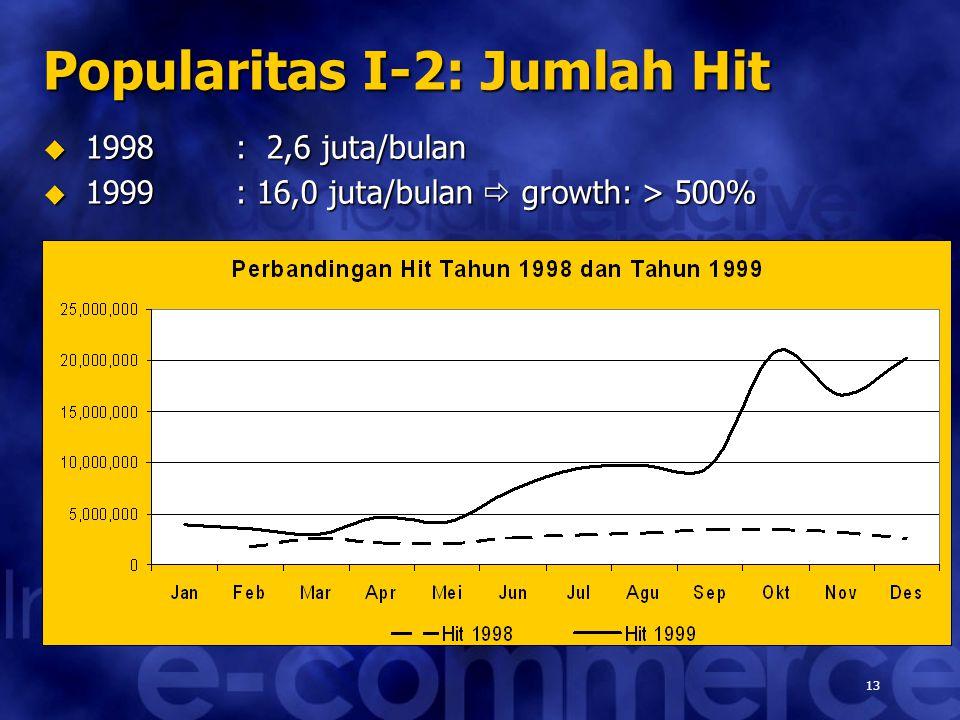 13 Popularitas I-2: Jumlah Hit  1998: 2,6 juta/bulan  1999: 16,0 juta/bulan  growth: > 500%