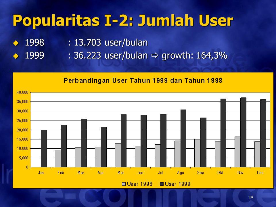 14 Popularitas I-2: Jumlah User  1998: 13.703 user/bulan  1999: 36.223 user/bulan  growth: 164,3%
