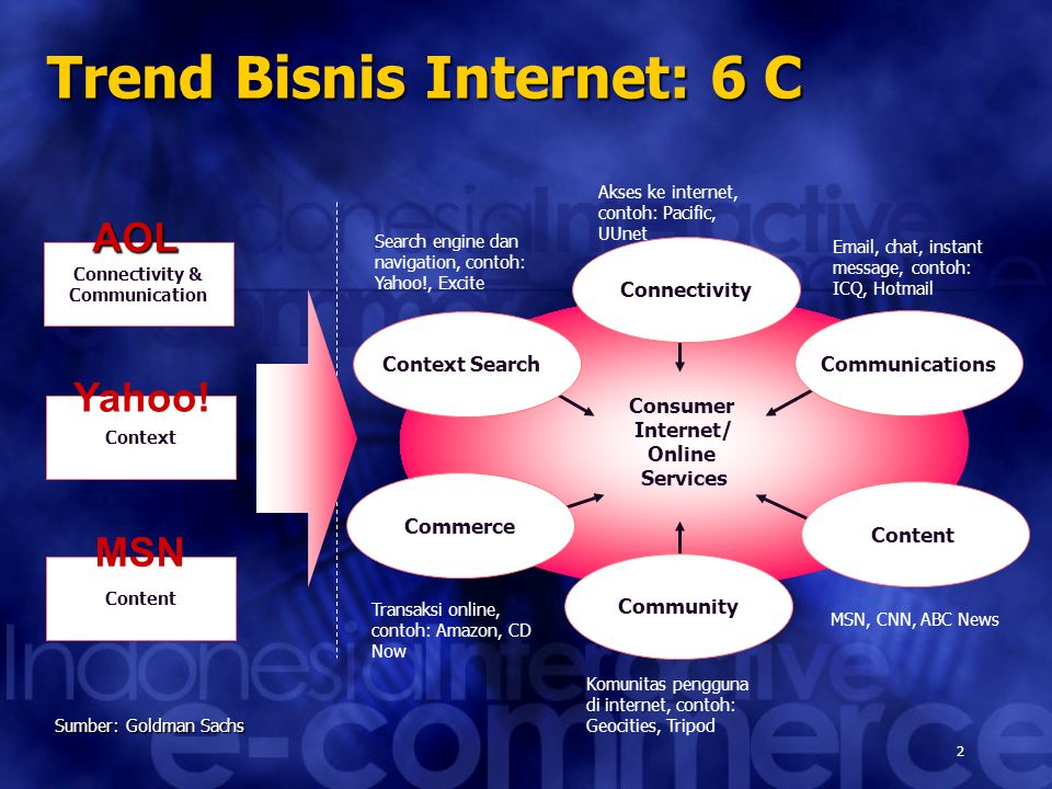 2 Trend Bisnis Internet: 6 C Sumber: Goldman Sachs Consumer Internet/ Online Services Connectivity Community Context Search Commerce Content Communications Connectivity & Communication AOL Context Yahoo.