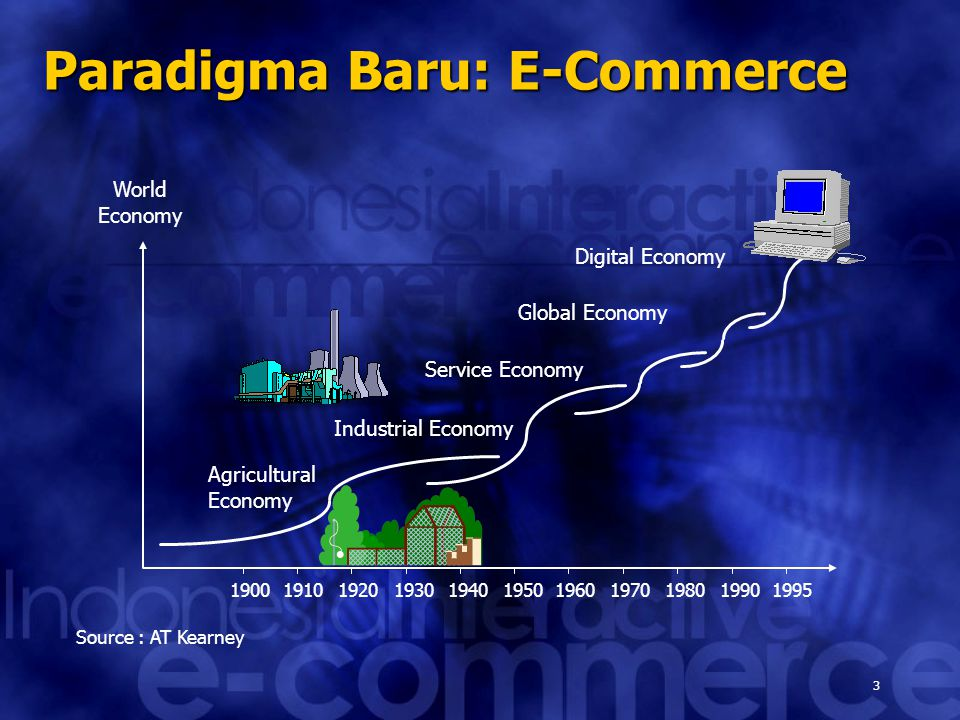 3 Paradigma Baru: E-Commerce Source : AT Kearney World Economy 19001910192019301940195019601970198019901995 Digital Economy Global Economy Industrial Economy Service Economy Agricultural Economy