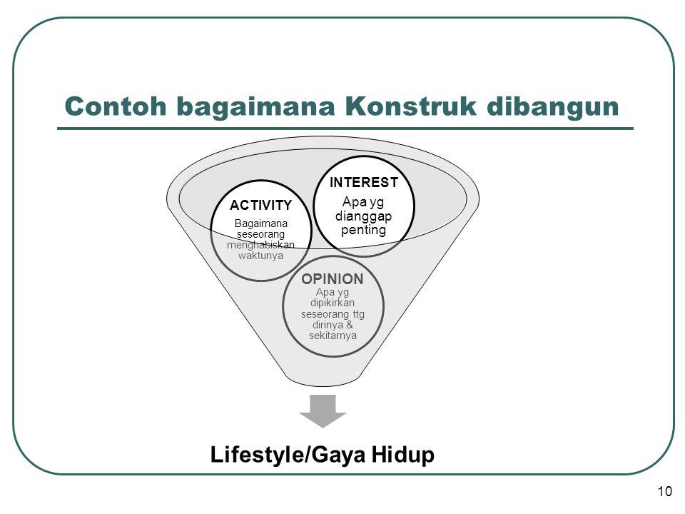 Contoh bagaimana Konstruk dibangun Lifestyle/Gaya Hidup OPINION Apa yg dipikirkan seseorang ttg dirinya & sekitarnya ACTIVITY Bagaimana seseorang menghabiskan waktunya INTEREST Apa yg dianggap penting 10