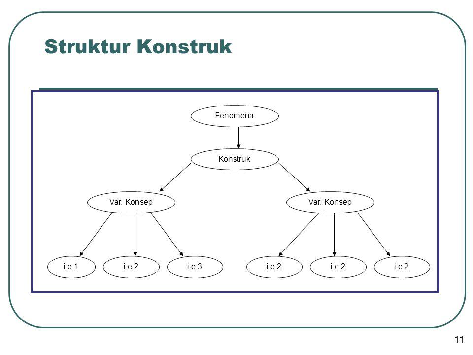 Struktur Konstruk Fenomena Var. Konsep i.e.1i.e.2i.e.3 Konstruk Var. Konsep i.e.2 11