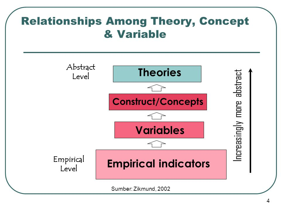 4 Theories Construct/Concepts Variables Empirical indicators Increasingly more abstract Relationships Among Theory, Concept & Variable Empirical Level