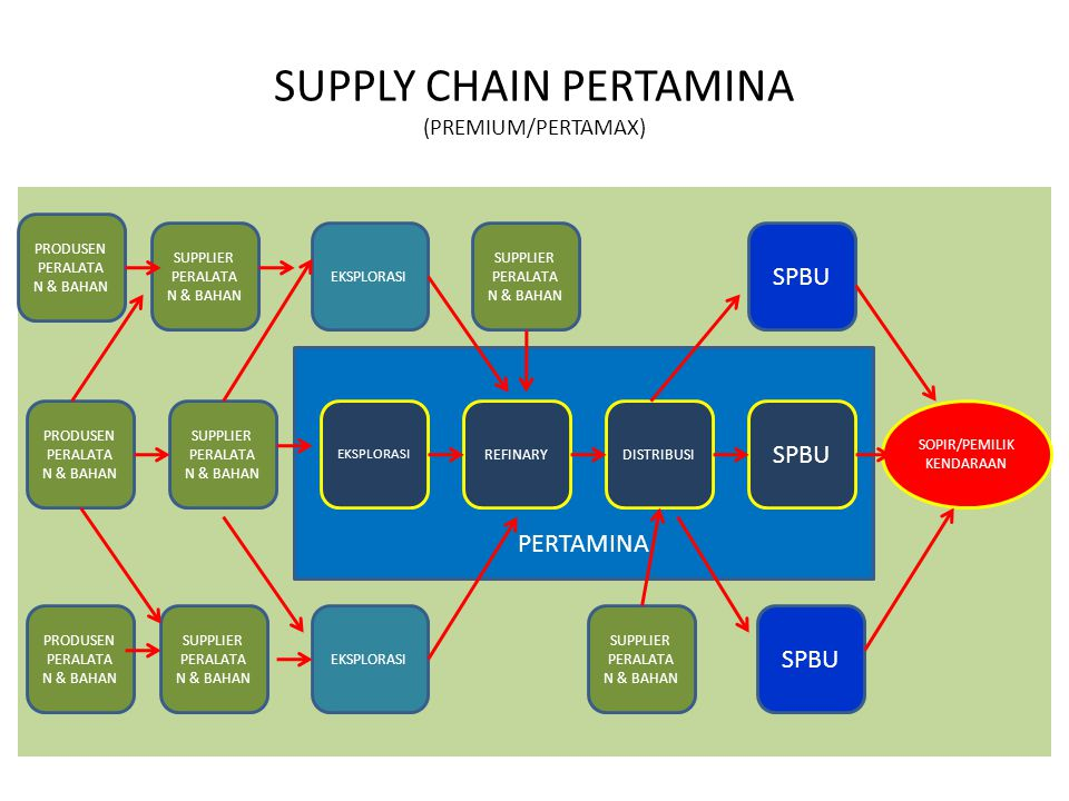 Supply chain dalam biskuit kaleng PENGHASILGANDUM 9 PENGHASILTEBU PENGHASILGARAM PENGHASILMINYAK PENGHASILALUMINIUM PENGHASILTELOR PABRIKTERIGU PABRIKGULA PABRIKGARAM PABRIKMENTEGA DISTRIBTELOR PABRIKKALENG DISTRIBUTORTERIGU DISTRIBUTORGULA DISTRIBUTORGARAM DISTRIBUTORMENTEGA PABRIK BISKUIT DISTRIBUTOR SUPERMARKET KONSUMEN AKHIR UANG, BARANG DAN INFORMASI, UANG, BARANG, INFORMASI, UANG, BARANG, INFORMASI