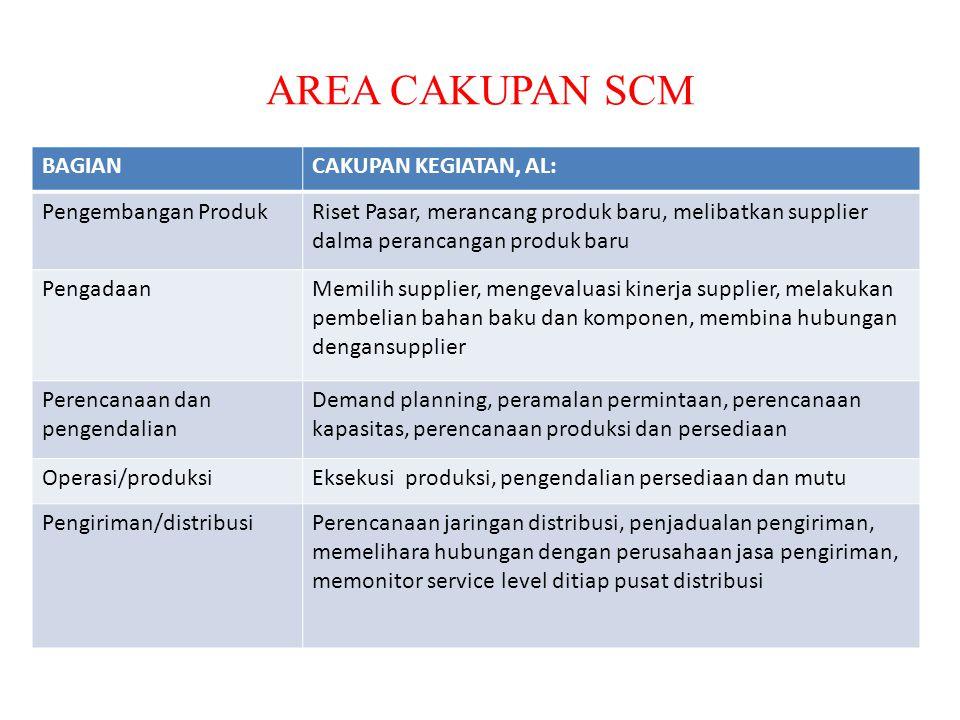 SUPPLY CHAIN PERTAMINA (PREMIUM/PERTAMAX) PERTAMINA EKSPLORASI DISTRIBUSIREFINARY EKSPLORASI SPBU SOPIR/PEMILIK KENDARAAN SUPPLIER PERALATA N & BAHAN SUPPLIER PERALATA N & BAHAN SUPPLIER PERALATA N & BAHAN PRODUSEN PERALATA N & BAHAN SUPPLIER PERALATA N & BAHAN SUPPLIER PERALATA N & BAHAN PRODUSEN PERALATA N & BAHAN PRODUSEN PERALATA N & BAHAN