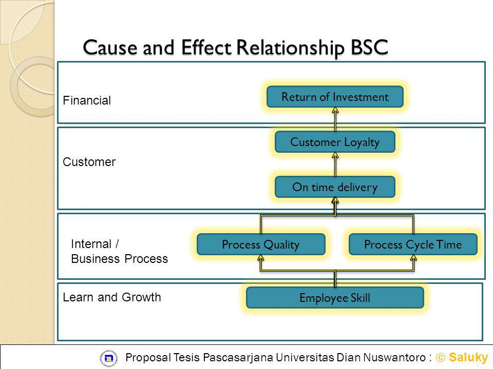 Cause and Effect Relationship BSC Process QualityProcess Cycle Time Employee Skill Customer Loyalty On time delivery Return of Investment Learn and Gr