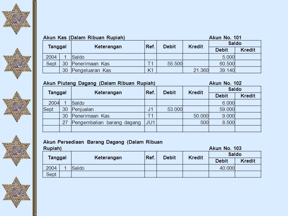 Akun Kas (Dalam Ribuan Rupiah)Akun No. 101 TanggalKeteranganRef.DebitKredit Saldo DebitKredit 20041Saldo 5.000 Sept30Penerimaan KasT155.500 60.500 30P