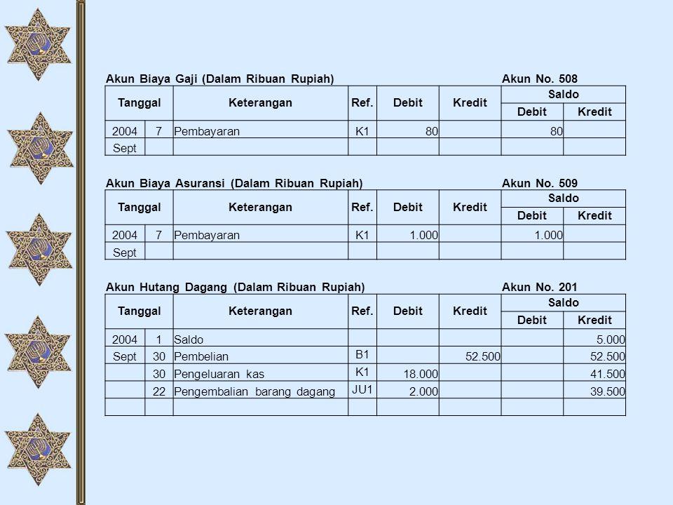 Akun Biaya Gaji (Dalam Ribuan Rupiah)Akun No. 508 TanggalKeteranganRef.DebitKredit Saldo DebitKredit 20047PembayaranK180 Sept Akun Biaya Asuransi (Dal